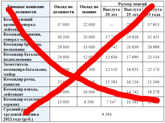 Перерасчет пенсии за стаж работы до 2002